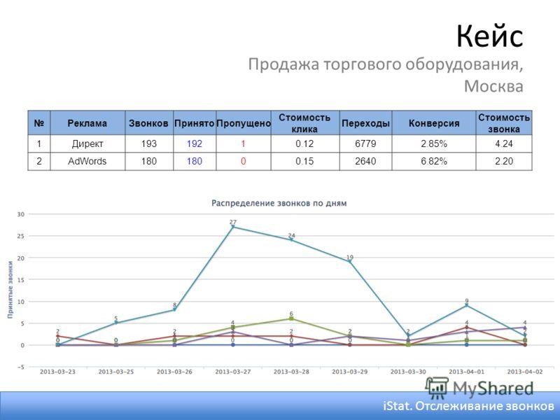 Кейс Продажа торгового оборудования, Москва РекламаЗвонковПринятоПропущено Стоимость клика ПереходыКонверсия Стоимость звонка 1Директ19319210.1267792.85%4.24 2AdWords180 00.1526406.82%2.20 iStat. Отслеживание звонков