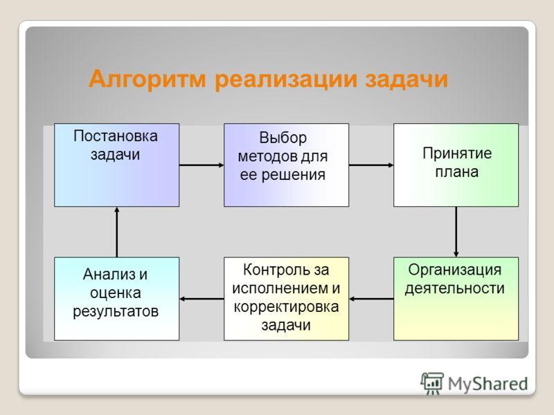 Постановка задачи Выбор методов для ее решения Принятие плана Организация деятельности Контроль за исполнением и корректировка задачи Анализ и оценка результатов Алгоритм реализации задачи