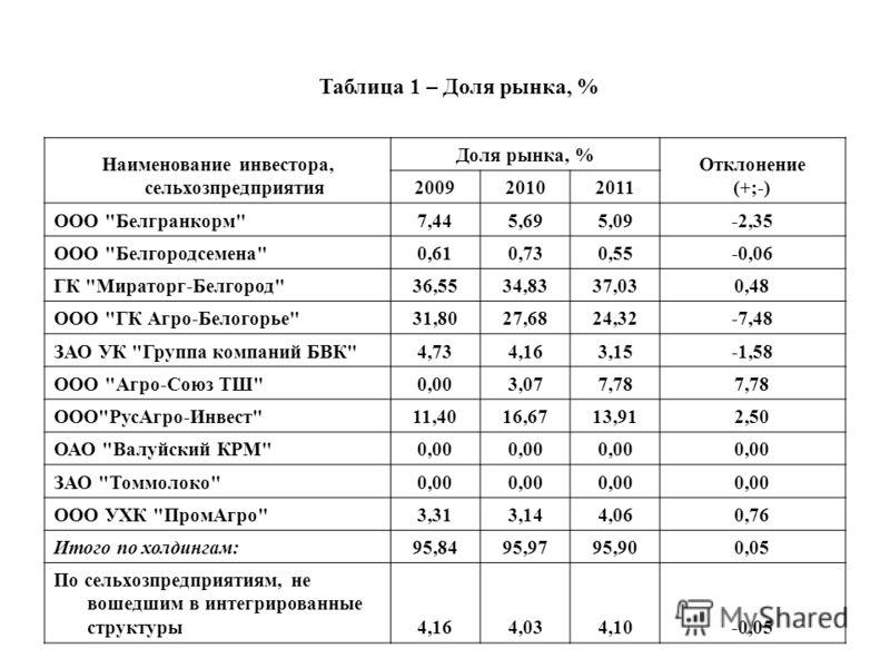Наименование инвестора, сельхозпредприятия Доля рынка, % Отклонение (+;-) 200920102011 ООО