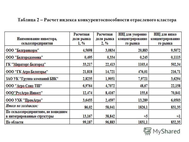 Таблица 2 – Расчет индекса конкурентоспособности отраслевого кластера