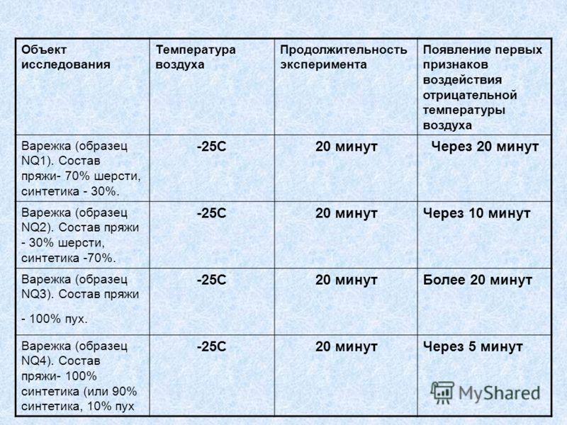 Объект исследования Температура воздуха Продолжительность эксперимента Появление первых признаков воздействия отрицательной температуры воздуха Варежка (образец NQ1). Состав пряжи- 70% шерсти, синтетика - 30%. -25С20 минутЧерез 20 минут Варежка (обра