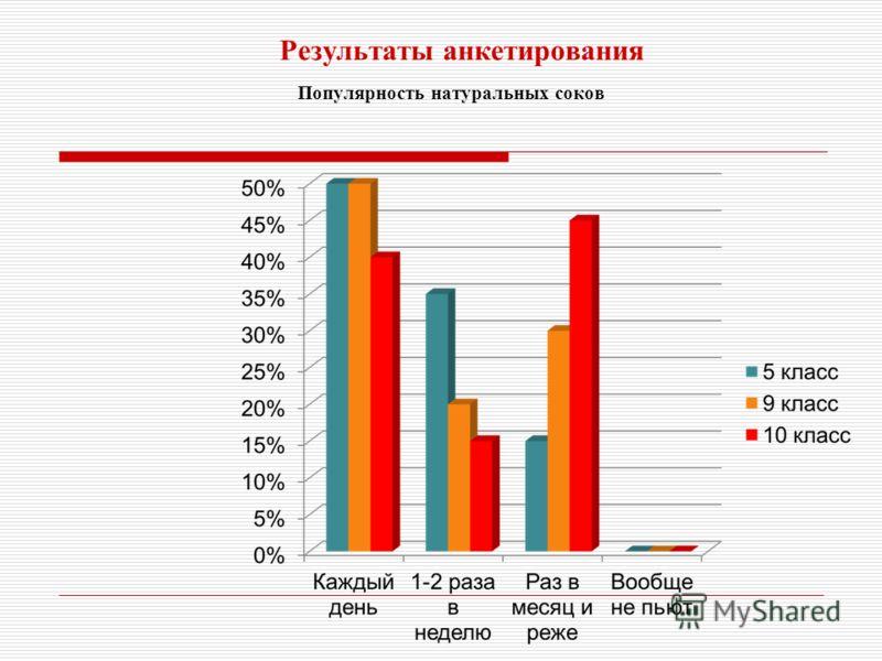 Результаты анкетирования Популярность натуральных соков