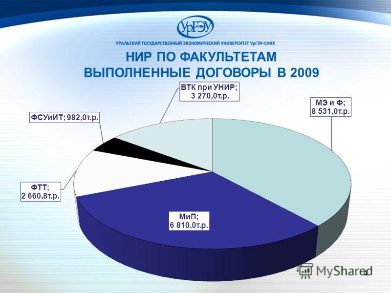 4 8% 7% НИР ПО ФАКУЛЬТЕТАМ ВЫПОЛНЕННЫЕ ДОГОВОРЫ В 2009