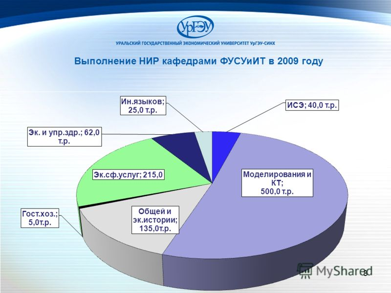 8 Выполнение НИР кафедрами ФУСУиИТ в 2009 году