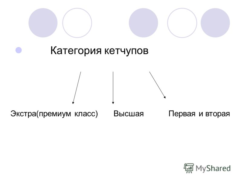 Категория кетчупов Экстра(премиум класс) Высшая Первая и вторая