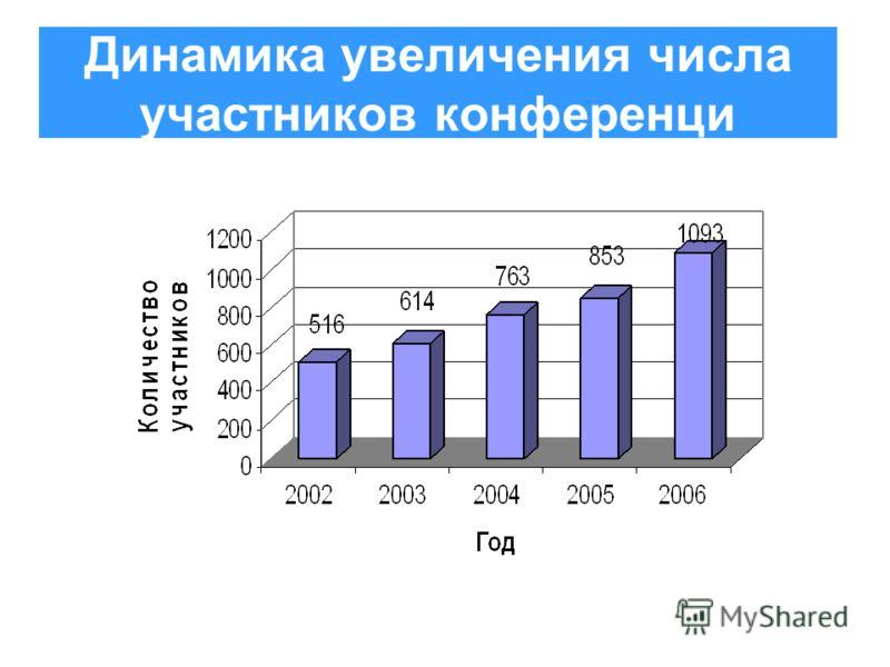 Динамика увеличения числа участников конференци