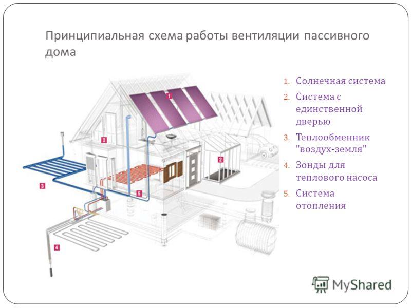 Принципиальная схема работы вентиляции пассивного дома 1. Солнечная система 2. Система с единственной дверью 3. Теплообменник  воздух - земля  4. Зонды для теплового насоса 5. Система отопления