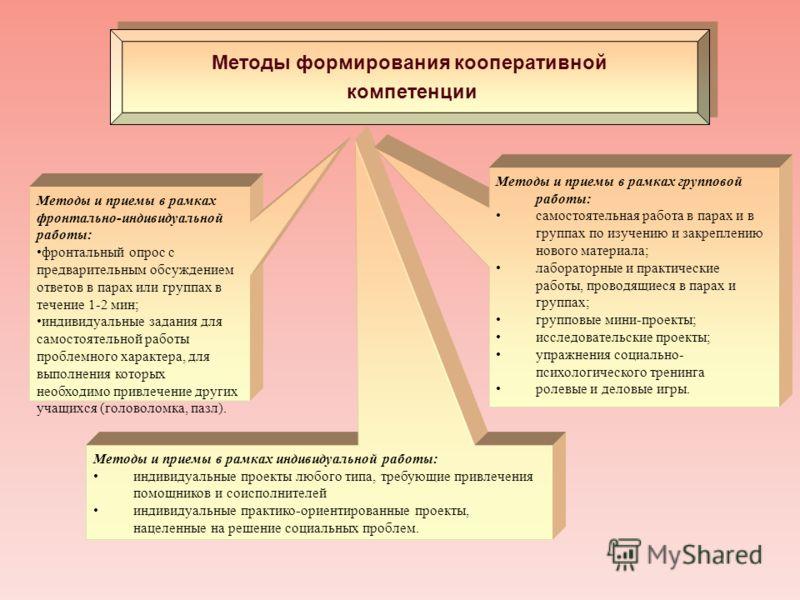 Методы формирования кооперативной компетенции Методы формирования кооперативной компетенции Методы и приемы в рамках фронтально-индивидуальной работы: фронтальный опрос с предварительным обсуждением ответов в парах или группах в течение 1-2 мин; инди