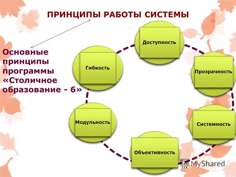 ПРИНЦИПЫ РАБОТЫ СИСТЕМЫ Доступность Прозрачность Системность Объективность Модульность Гибкость Основные принципы программы «Столичное образование - 6»