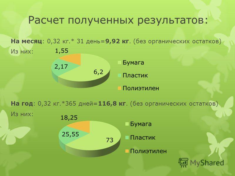Расчет полученных результатов: На месяц: 0,32 кг.* 31 день=9,92 кг. (без органических остатков) Из них: На год: 0,32 кг.*365 дней=116,8 кг. (без органических остатков) Из них: