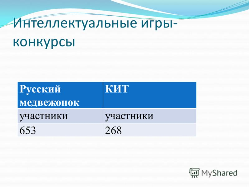 Интеллектуальные игры- конкурсы Русский медвежонок КИТ участники 653268
