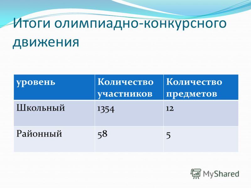 Итоги олимпиадно-конкурсного движения уровеньКоличество участников Количество предметов Школьный135412 Районный585