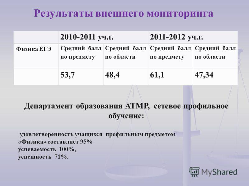 Результаты внешнего мониторинга 2010-2011 уч.г.2011-2012 уч.г. Физика ЕГЭ Средний балл по предмету Средний балл по области Средний балл по предмету Средний балл по области 53,748,461,147,34 Департамент образования АТМР, сетевое профильное обучение: у