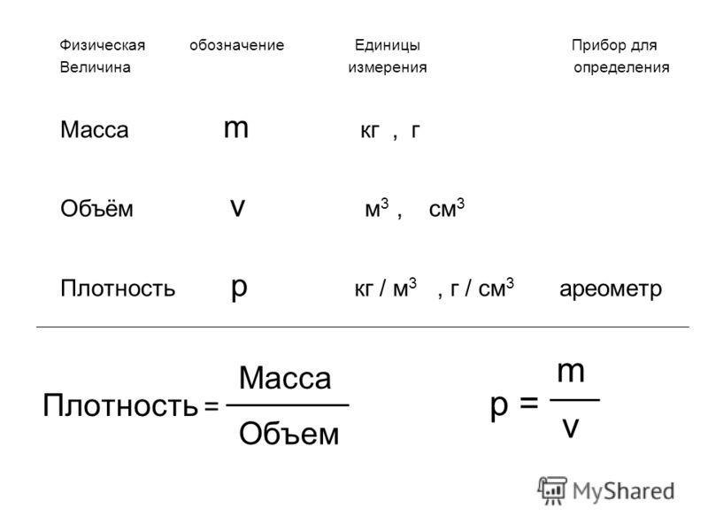Плотность = Физическая обозначение Единицы Прибор для Величина измерения определения Масса m кг, г Объём v м 3, см 3 Плотность p кг / м 3, г / см 3 ареометр Масса Объем p = m v