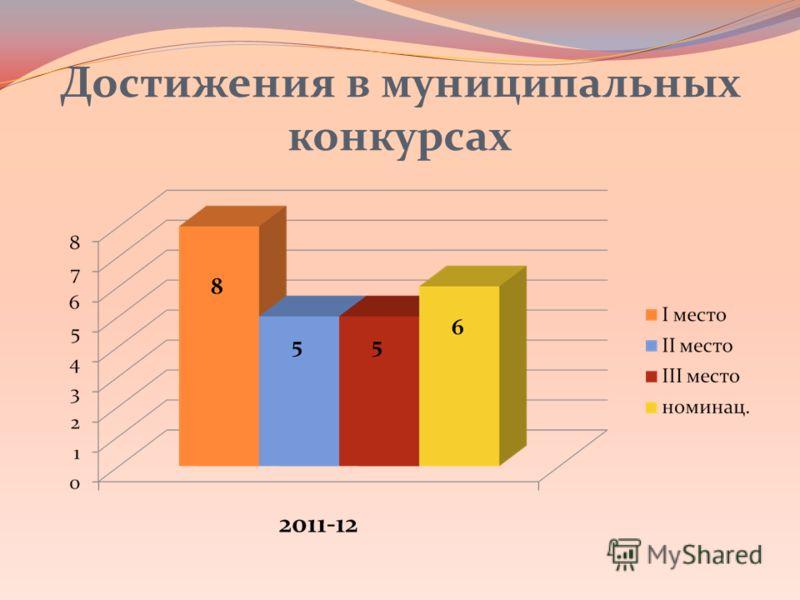 Достижения в муниципальных конкурсах