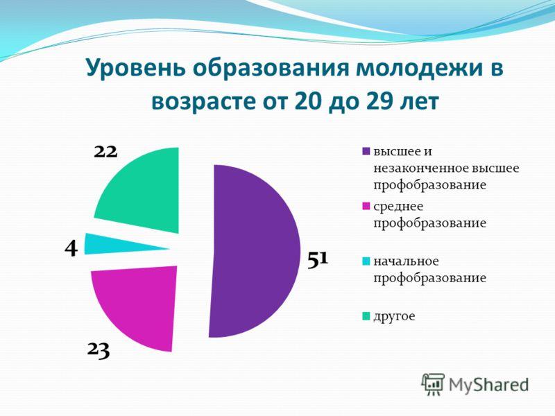 Уровень образования молодежи в возрасте от 20 до 29 лет