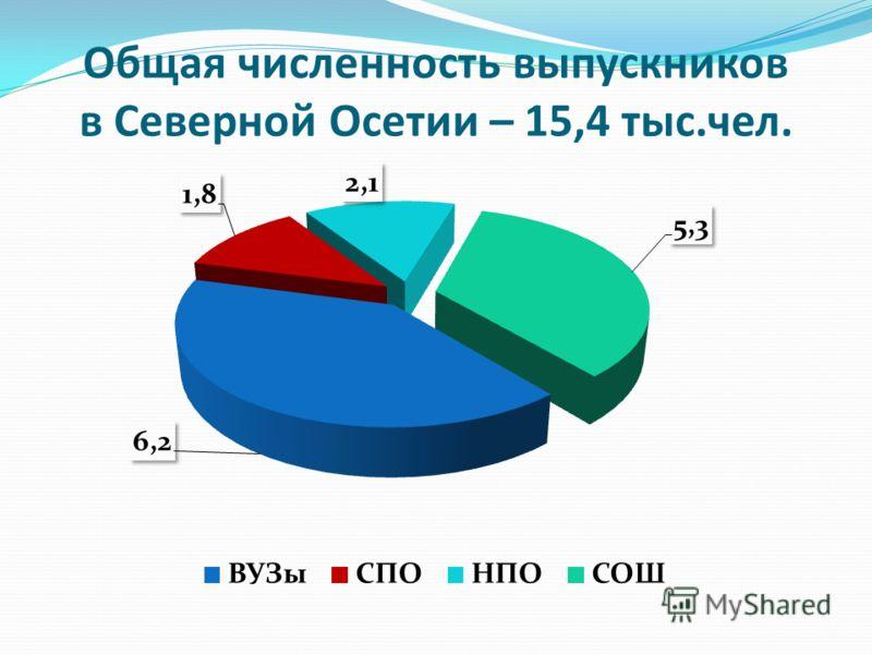 Общая численность выпускников в Северной Осетии – 15,4 тыс.чел.