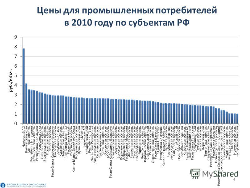 Цены для промышленных потребителей в 2010 году по субъектам РФ 4