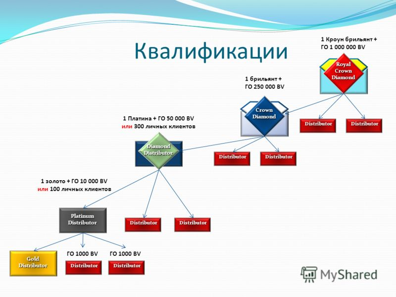 Квалификации Platinum Distributor Diamond Distributor Crown Diamond Royal Crown Diamond Gold Distributor Distributor DistributorDistributor Distributor Distributor Distributor 1 Платина + ГО 50 000 BV или 300 личных клиентов 1 золото + ГО 10 000 BV и