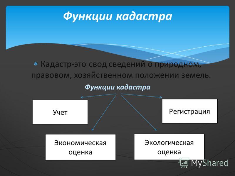 Кадастр-это свод сведений о природном, правовом, хозяйственном положении земель. Функции кадастра Функции кадастра Регистрация Учет Экономическая оценка Экологическая оценка