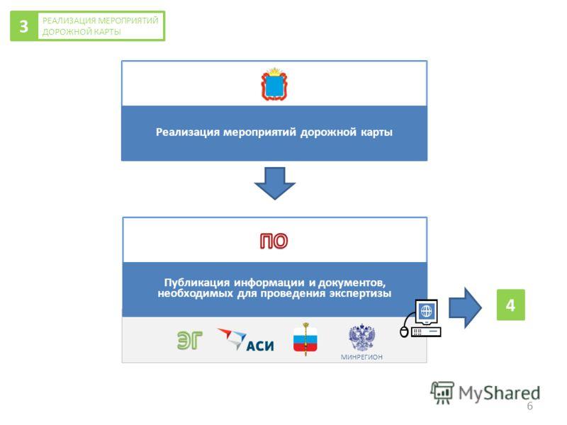Реализация мероприятий дорожной карты Публикация информации и документов, необходимых для проведения экспертизы РЕАЛИЗАЦИЯ МЕРОПРИЯТИЙ ДОРОЖНОЙ КАРТЫ 3 МИНРЕГИОН 4 6