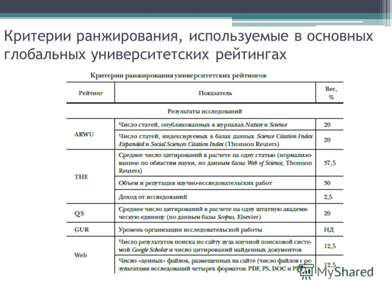 Критерии ранжирования, используемые в основных глобальных университетских рейтингах