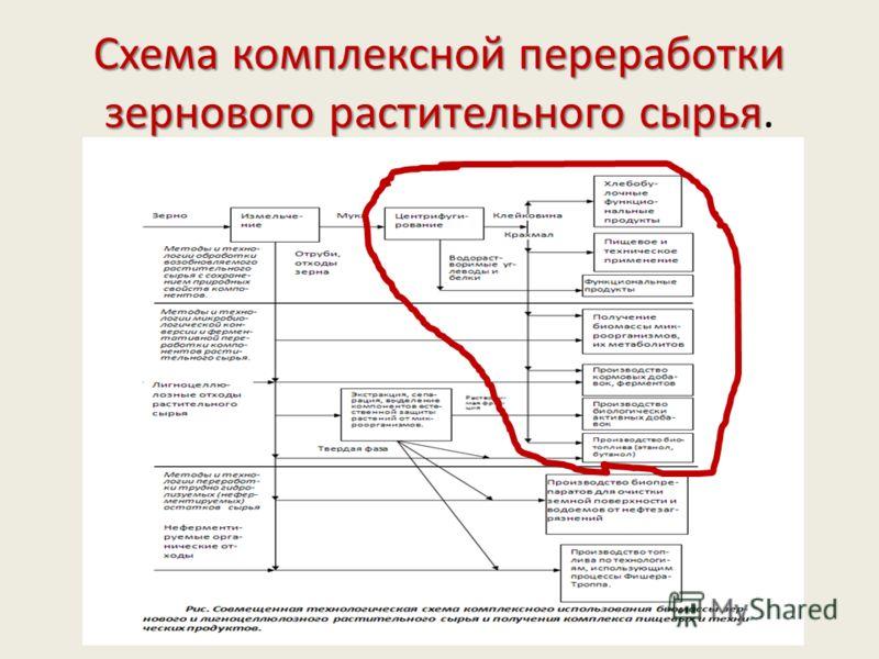 Схема комплексной переработки зернового растительного сырья Схема комплексной переработки зернового растительного сырья.