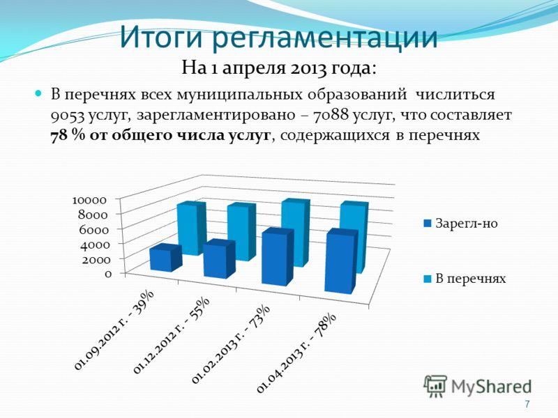 Итоги регламентации На 1 апреля 2013 года: В перечнях всех муниципальных образований числиться 9053 услуг, зарегламентировано – 7088 услуг, что составляет 78 % от общего числа услуг, содержащихся в перечнях 7