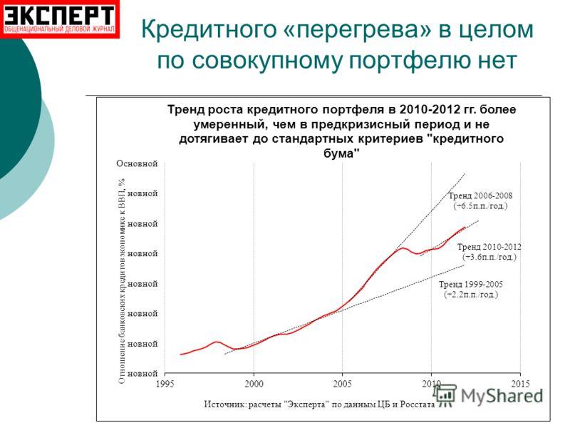 Кредитного «перегрева» в целом по совокупному портфелю нет