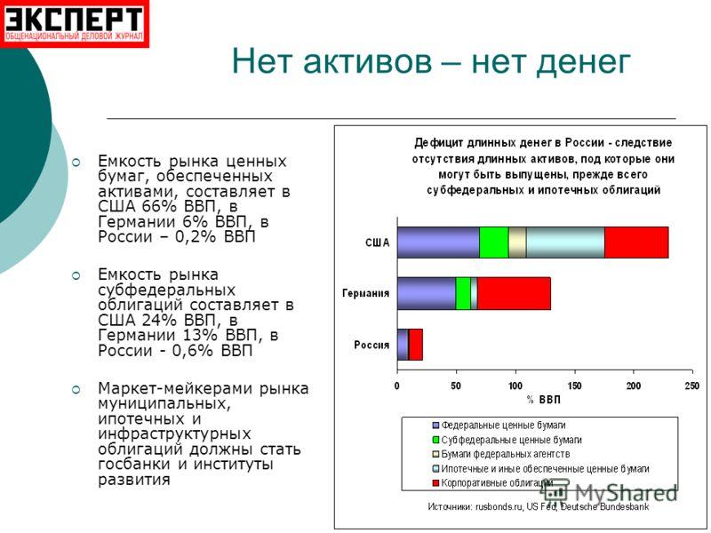 Нет активов – нет денег Емкость рынка ценных бумаг, обеспеченных активами, составляет в США 66% ВВП, в Германии 6% ВВП, в России – 0,2% ВВП Емкость рынка субфедеральных облигаций составляет в США 24% ВВП, в Германии 13% ВВП, в России - 0,6% ВВП Марке