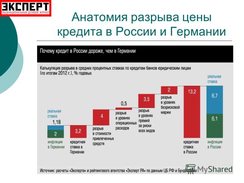 Анатомия разрыва цены кредита в России и Германии