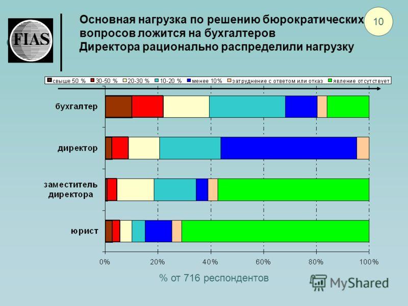 Основная нагрузка по решению бюрократических вопросов ложится на бухгалтеров Директора рационально распределили нагрузку 10 % от 716 респондентов
