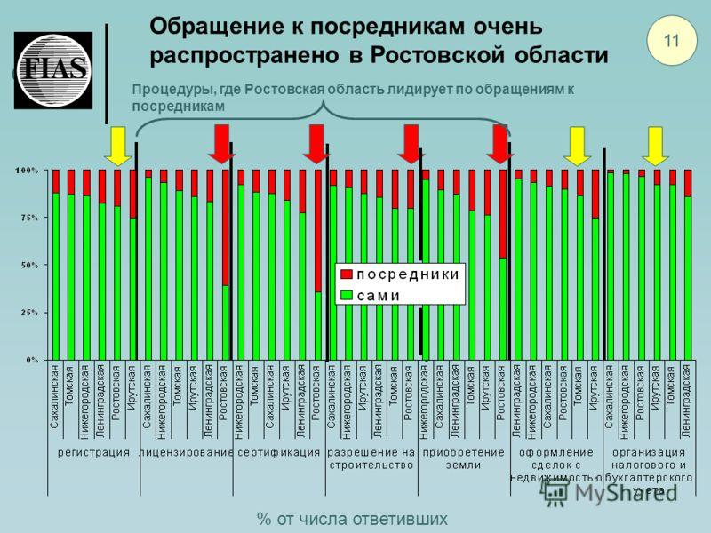 Обращение к посредникам очень распространено в Ростовской области 11 % от числа ответивших Процедуры, где Ростовская область лидирует по обращениям к посредникам