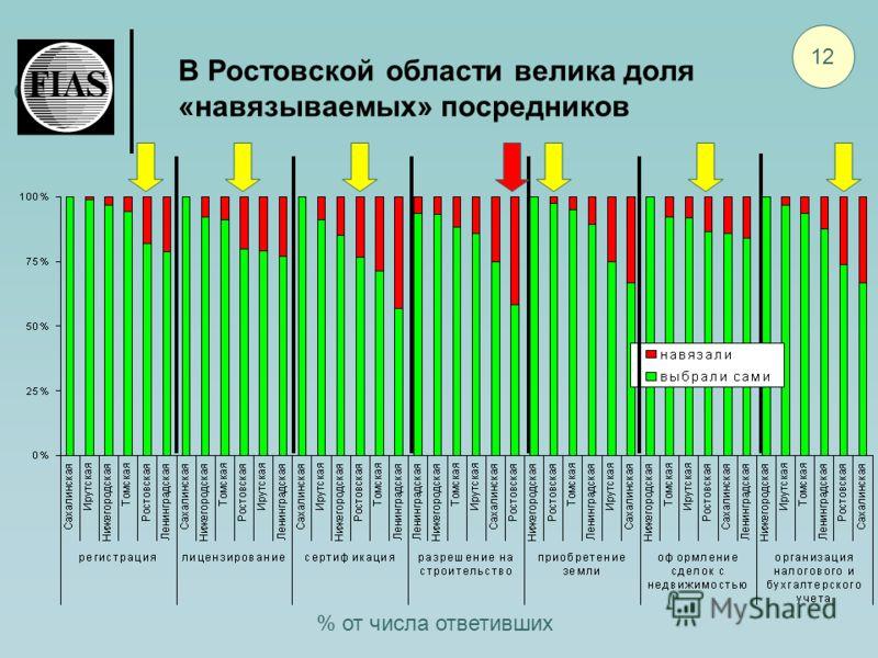 В Ростовской области велика доля «навязываемых» посредников 12 % от числа ответивших