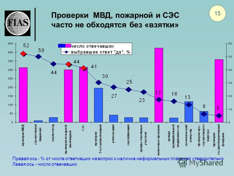 Проверки МВД, пожарной и СЭС часто не обходятся без «взятки» 15 Правая ось - % от числа ответивших на вопрос о наличие неформальных платежей утвердительно Левая ось - число отвечавших