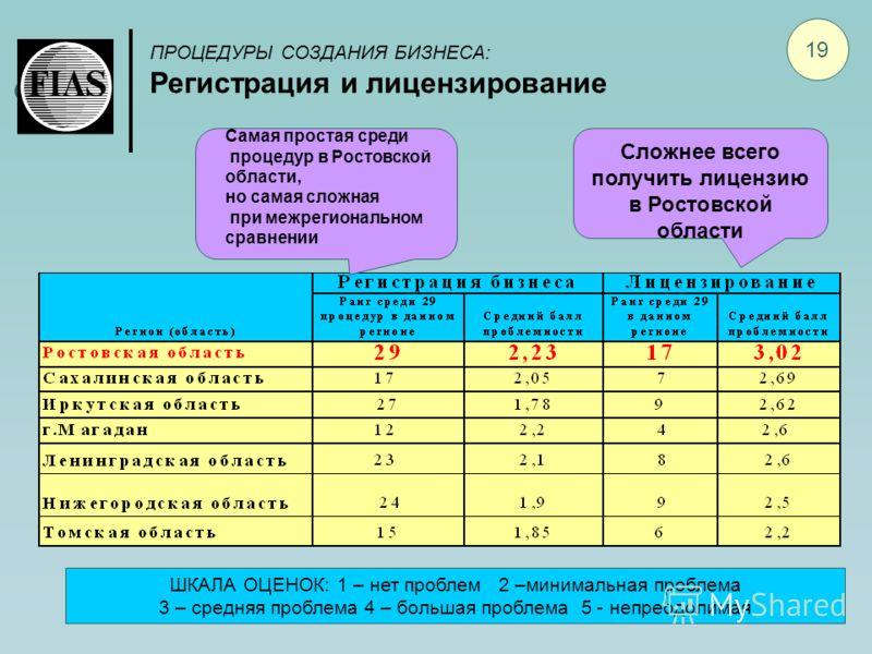 ПРОЦЕДУРЫ СОЗДАНИЯ БИЗНЕСА: Регистрация и лицензирование 19 Самая простая среди процедур в Ростовской области, но самая сложная при межрегиональном сравнении Сложнее всего получить лицензию в Ростовской области ШКАЛА ОЦЕНОК: 1 – нет проблем 2 –минима