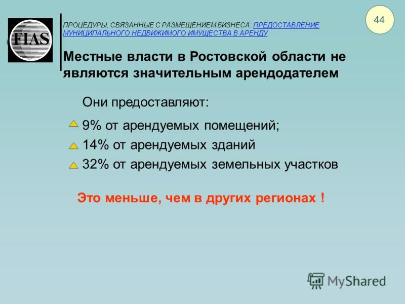ПРОЦЕДУРЫ, СВЯЗАННЫЕ С РАЗМЕЩЕНИЕМ БИЗНЕСА: ПРЕДОСТАВЛЕНИЕ МУНИЦИПАЛЬНОГО НЕДВИЖИМОГО ИМУЩЕСТВА В АРЕНДУ Местные власти в Ростовской области не являются значительным арендодателем 44 Они предоставляют: 9% от арендуемых помещений; 14% от арендуемых зд