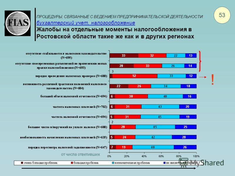ПРОЦЕДУРЫ, СВЯЗАННЫЕ С ВЕДЕНИЕМ ПРЕДПРИНИМАТЕЛЬСКОЙ ДЕЯТЕЛЬНОСТИ: бухгалтерский учет, налогообложение Жалобы на отдельные моменты налогообложения в Ростовской области такие же как и в других регионах 53 ! от числа ответивших