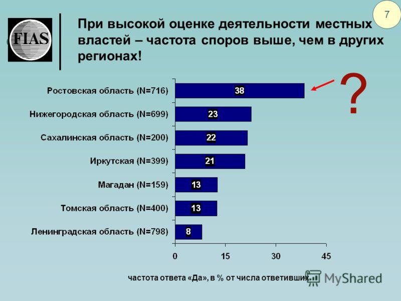 При высокой оценке деятельности местных властей – частота споров выше, чем в других регионах! 7 частота ответа «Да», в % от числа ответивших ?