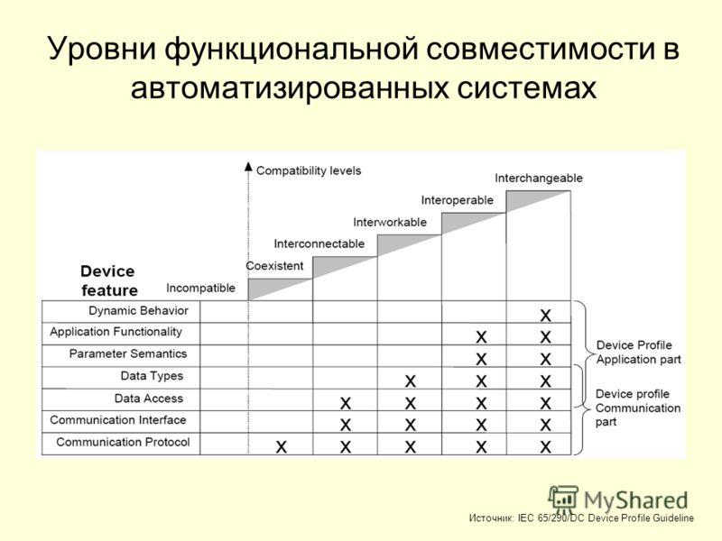 Уровни функциональной совместимости в автоматизированных системах Источник: IEC 65/290/DC Device Profile Guideline