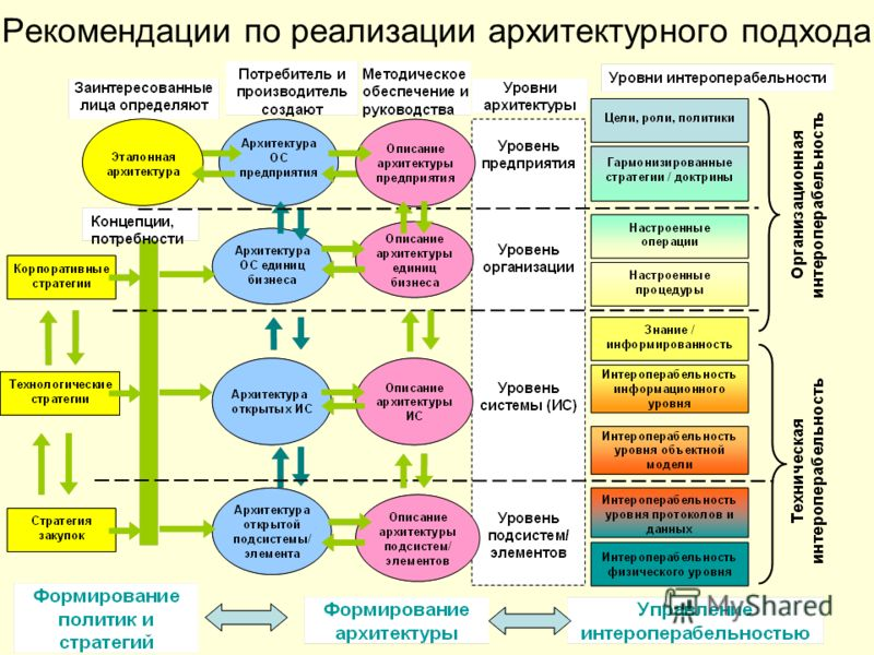 Рекомендации по реализации архитектурного подхода