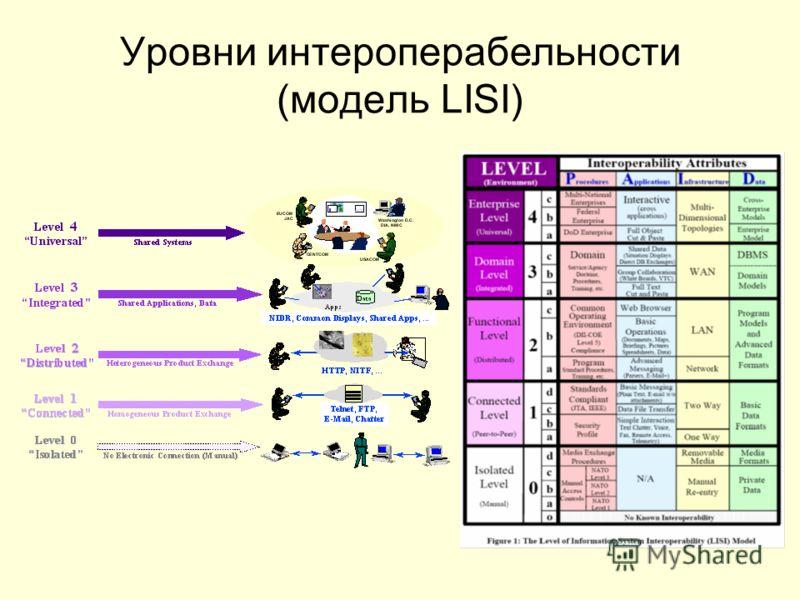 Уровни интероперабельности (модель LISI)