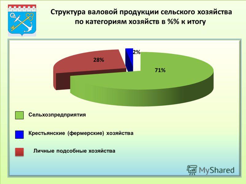 про Структура валовой продукции сельского хозяйства по категориям хозяйств в % к итогу 2