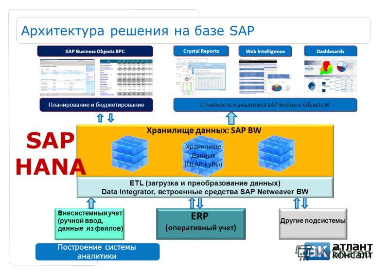 Построение системы аналитики Архитектура решения на базе SAP Внесистемный учет (ручной ввод, данные из файлов) Хранилище данных: SAP BW ERP (оперативный учет) Другие подсистемы Хранилище Данных (OLAP-кубы) ETL (загрузка и преобразование данных) Data