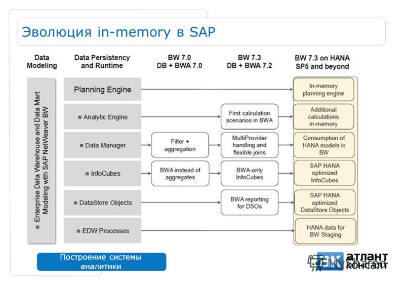 Построение системы аналитики Эволюция in-memory в SAP