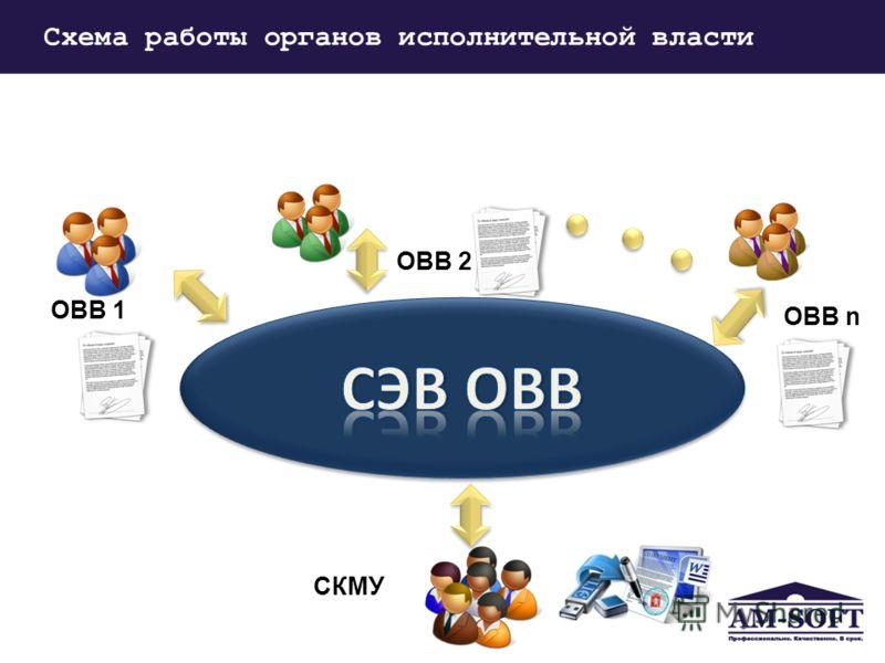 Формат обмена Схема работы органов исполнительной власти ОВВ 2 ОВВ n СКМУ ОВВ 1