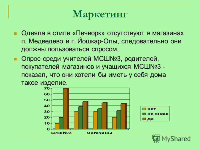 Маркетинг Одеяла в стиле «Печворк» отсутствуют в магазинах п. Медведево и г. Йошкар-Олы, следовательно они должны пользоваться спросом. Опрос среди учителей МСШ3, родителей, покупателей магазинов и учащихся МСШ3 - показал, что они хотели бы иметь у с