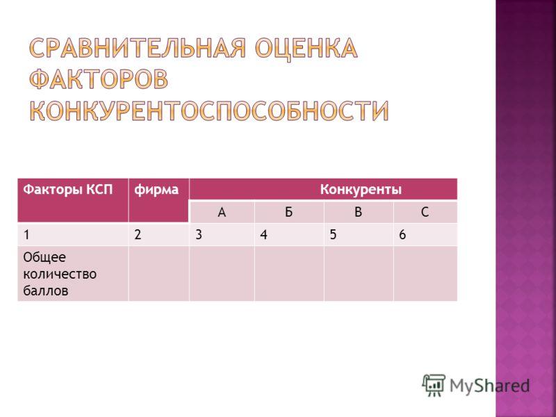 Факторы КСПфирма Конкуренты АБВС 123456 Общее количество баллов