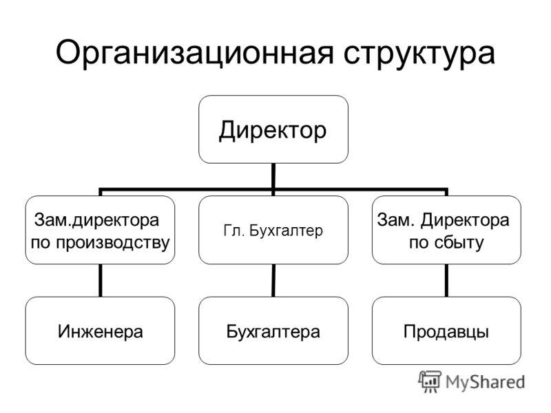Бизнес План Финансовый План Пример