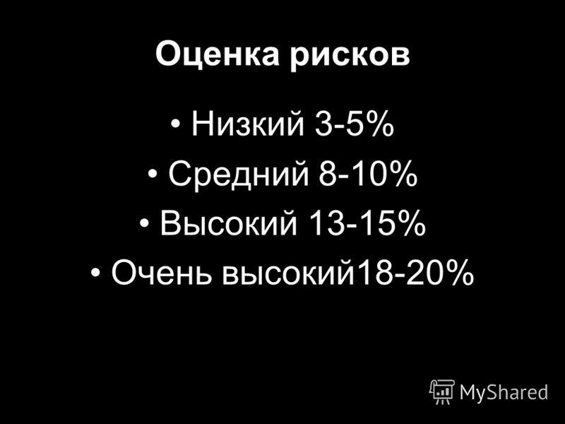 Оценка рисков Низкий 3-5% Средний 8-10% Высокий 13-15% Очень высокий18-20%